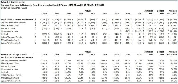 2007-2016 CA Sport and Fitness financial status
