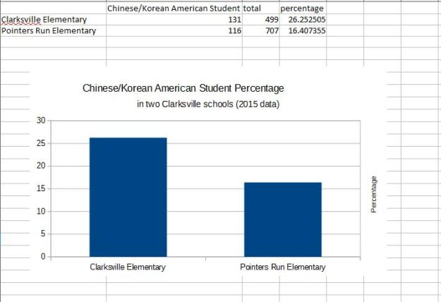 2015 Chinese-Korean American Student Percentage in Clarksville Two Schools