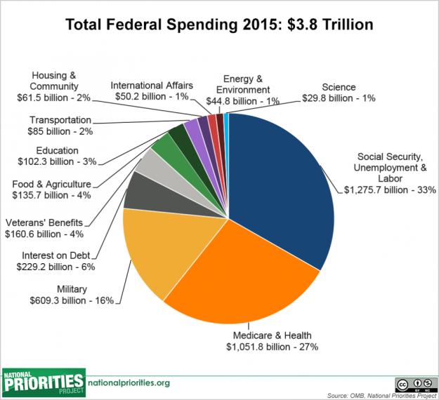 2015 total spending
