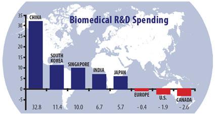 biomedial spending around the world