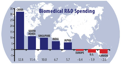 biomedial spending around the world