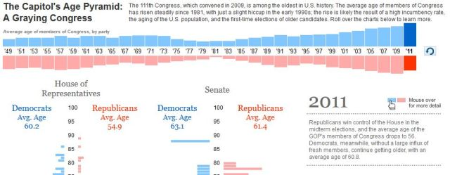 US senate gets older and older
