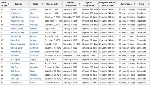 US senators more than 18 years