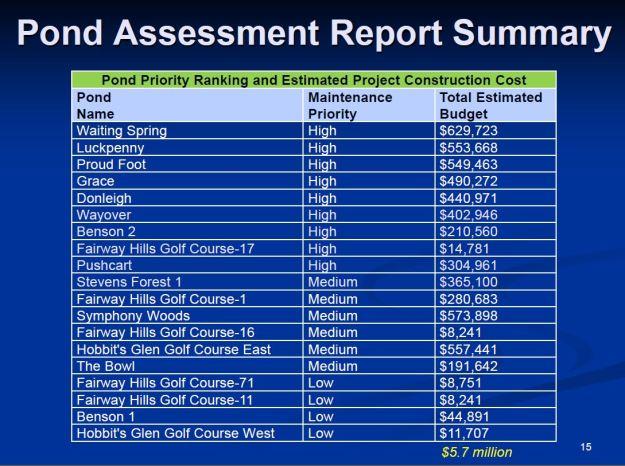 pond-assessment-report-summary