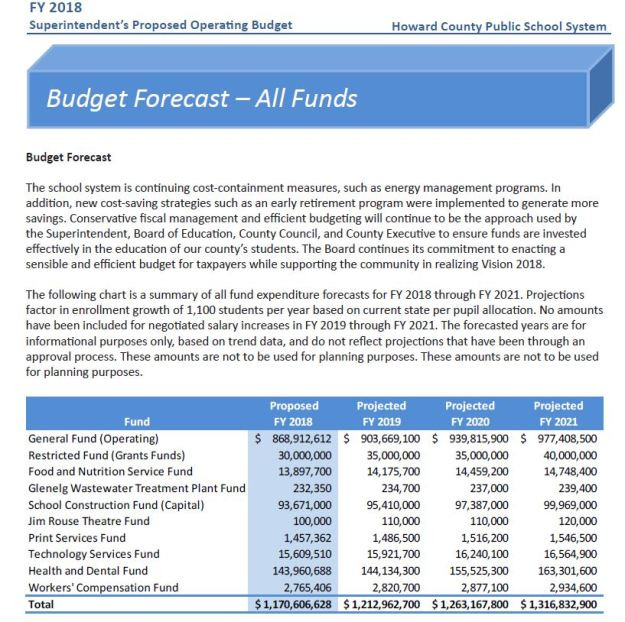 2018-hcpss-one-billion-spending